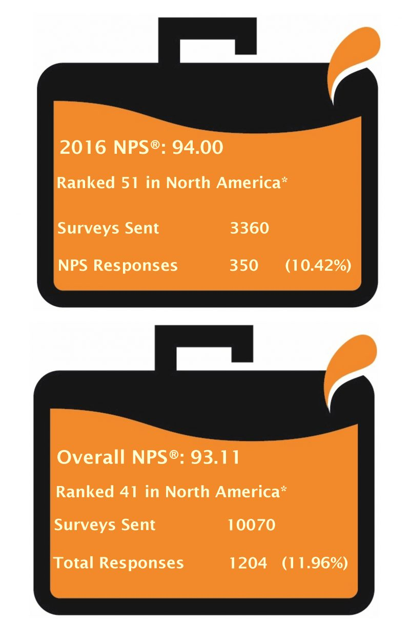 2015 Overall NPS ranking in North America